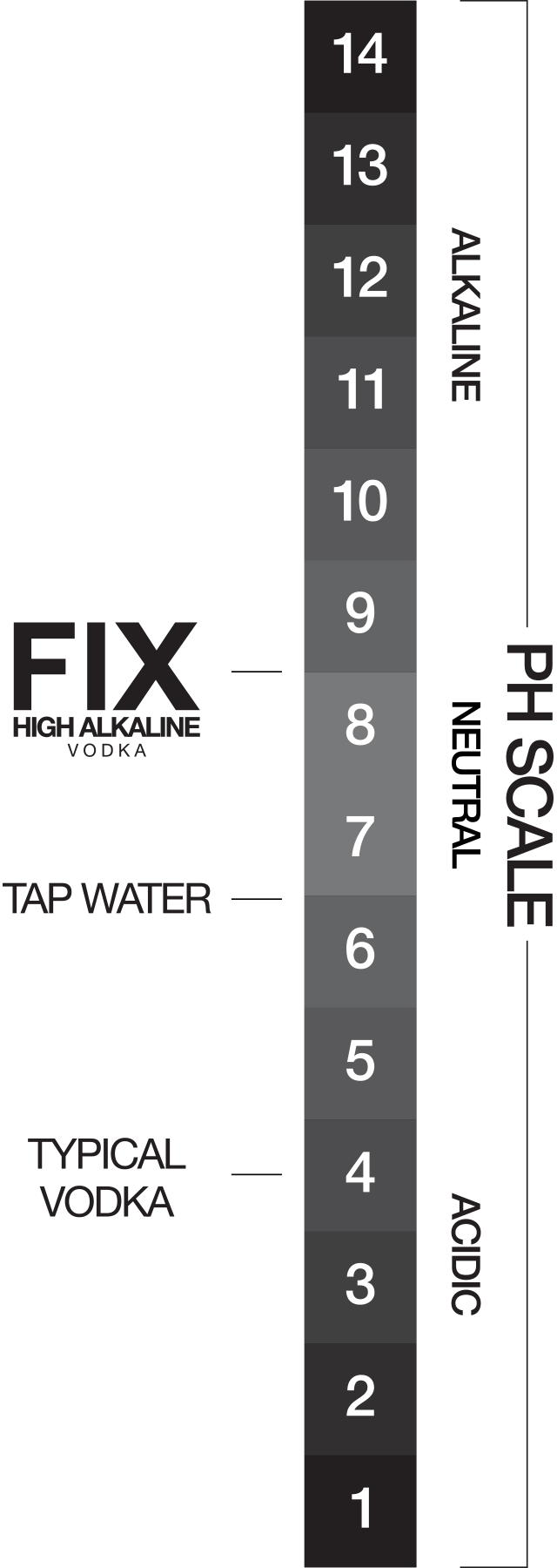 Fix Vodka PH Scale